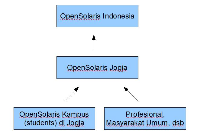 opensolaris-community-model